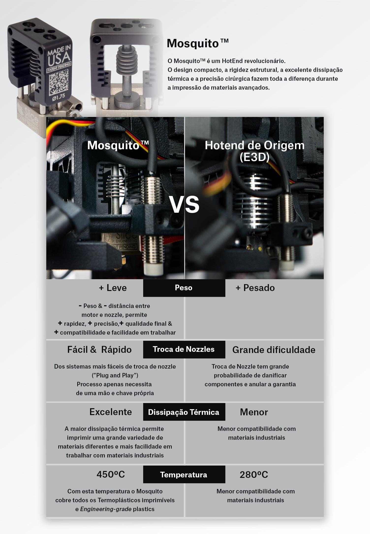 Comparação do hotend Mosquito com o E3D presente originalmente na Prusa i3 MK3s